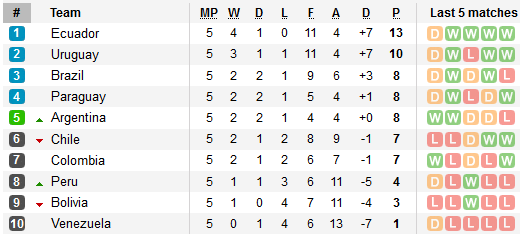 South American qualifying table