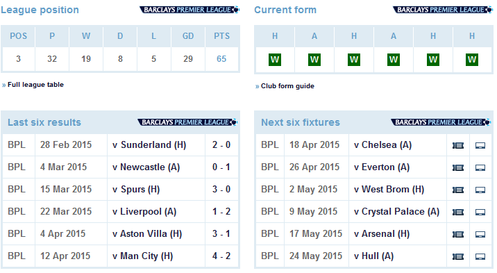 Manchester United six-game form