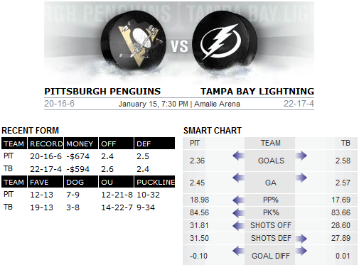 Penguins v Lightning