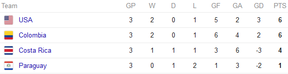 Copa America Group A standings