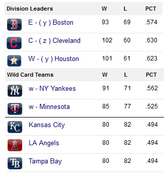 american league final standings