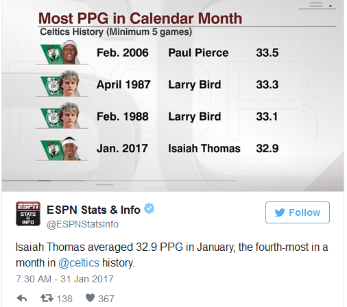 Isaiah Thomas in January 2017