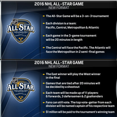 NHL All-Star Game 2016 format