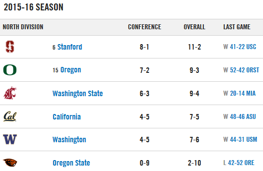 Pac-12 North standings