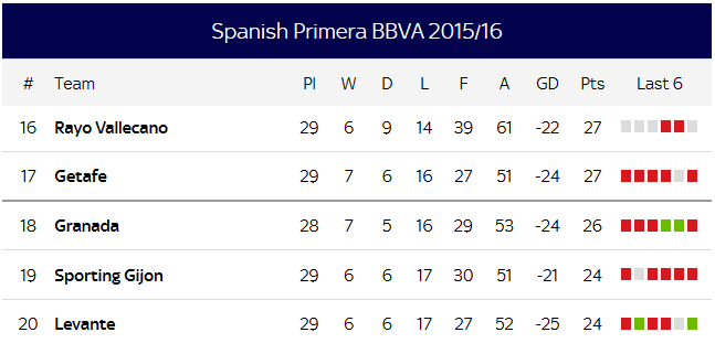 La Liga relegation battle