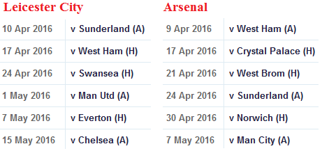 Leicester and Arsenal next six