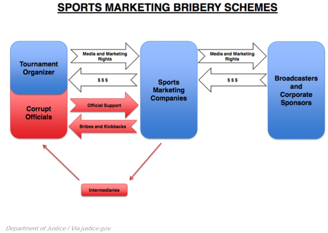 FIFA marketing bribery scheme