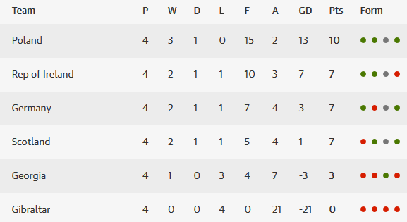 Euro 2016 Group D table