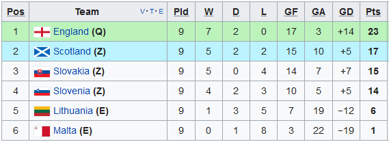 world cup qualifier group f standings