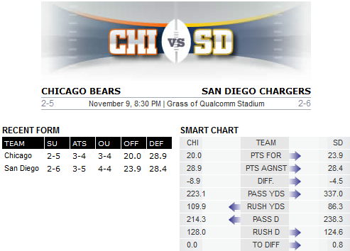 Bears v Chargers