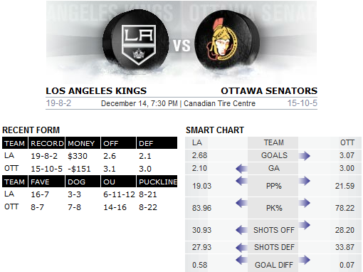 Kings v Senators