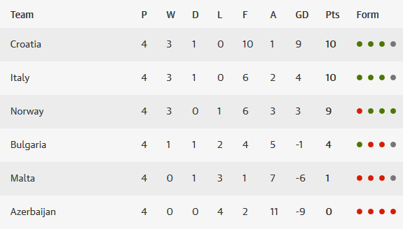 Euro 2016 Group H table