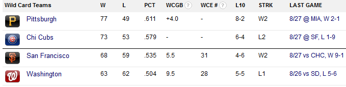 NL wild card standings 27 Aug 2015
