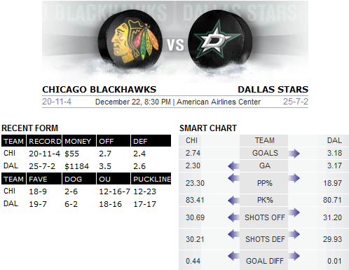 Blackhawks v Stars