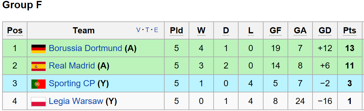 Champions League Group F standings