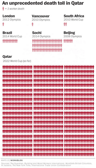 World Cup construction workers death toll