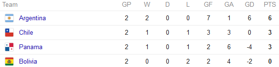 Copa America Group D standings