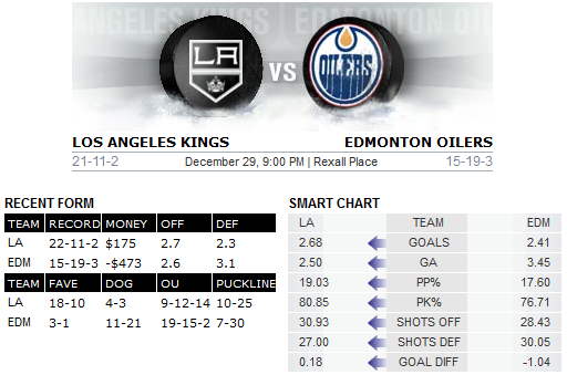 Kings v Oilers