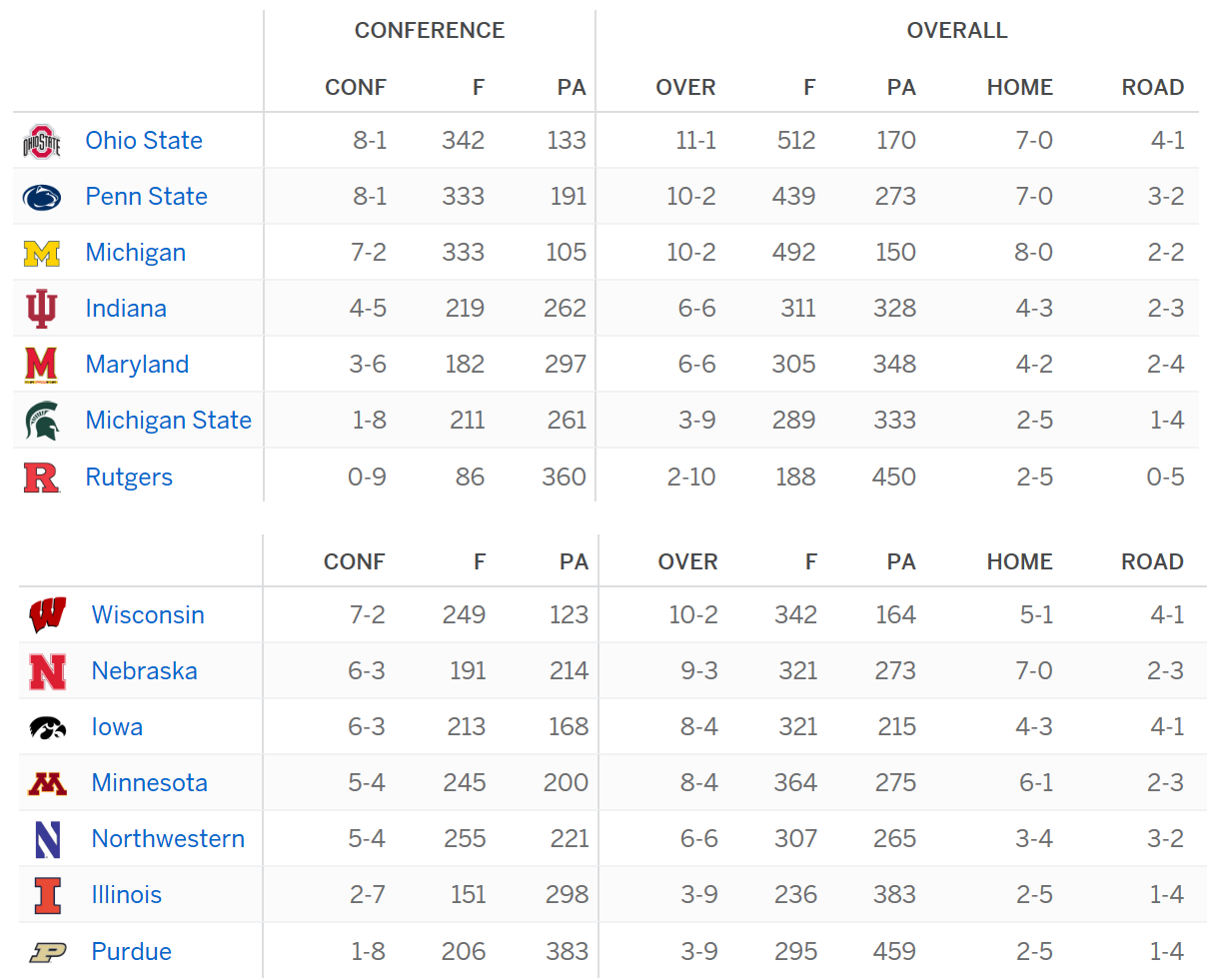 Big Ten Standings