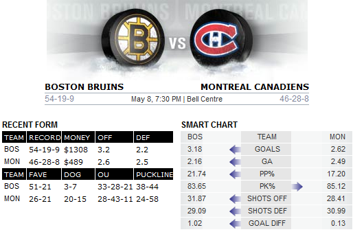Bruins v Canadiens Bovada match-up chart