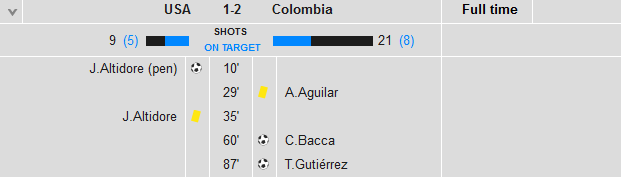 USA 1 Colombia 2 stats