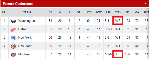 NHL Eastern Conference leaders