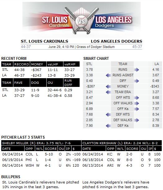 Cardinals-Dodgers Bovada preview