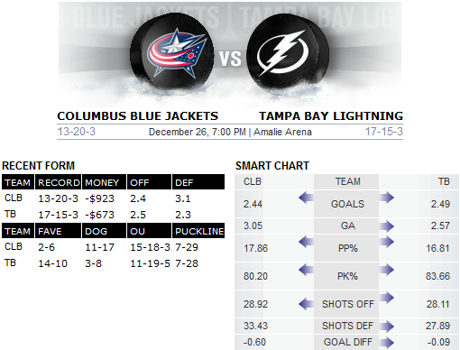 Lightning v Blue Jackets