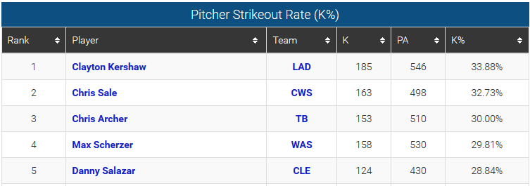strikeout percentage