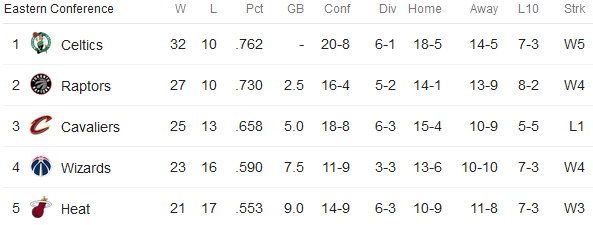 nba eastern conference standings