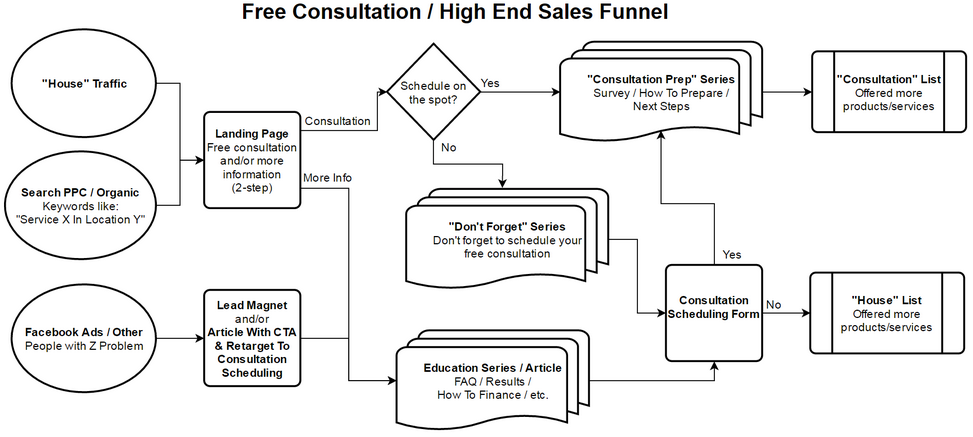 High-ticket sales funnel