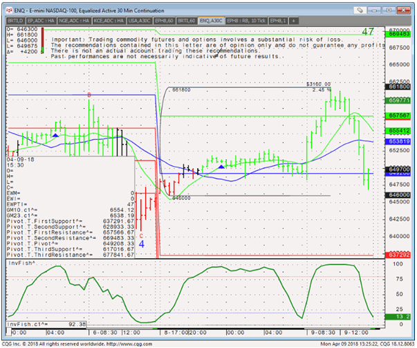 ENQ - E-mini NASDAQ-100, Equalized Active 30 Min Continuation Chart