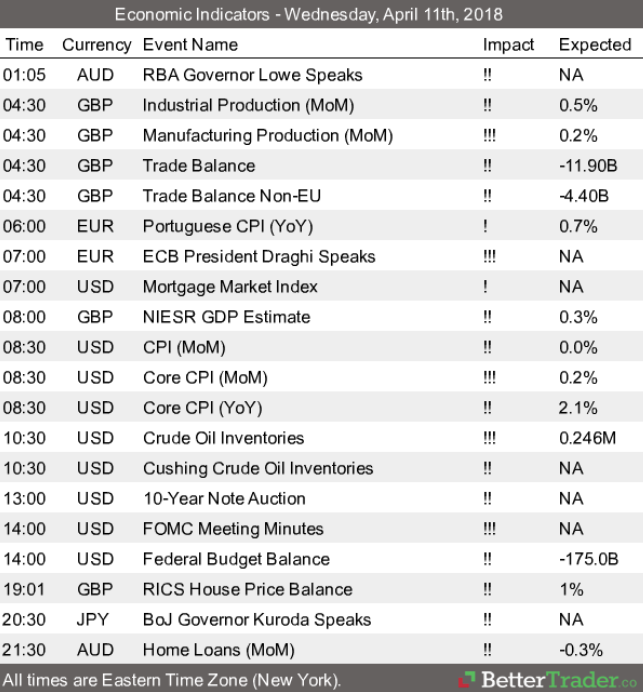 Economic Reports - Wednesday, April 11th