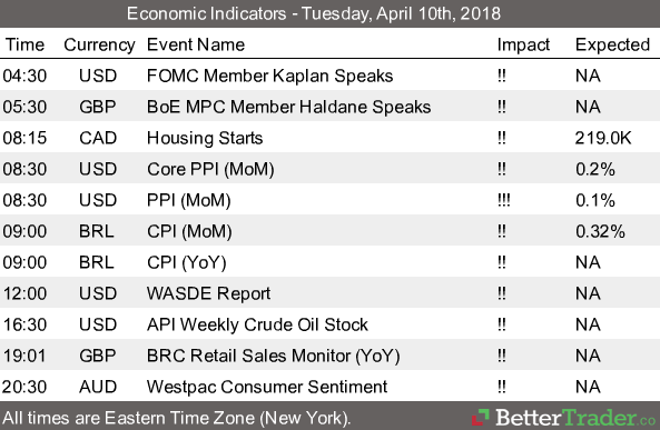 Economic Reports - Tuesday, April 10th