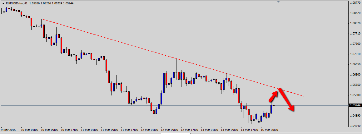 EURUSD Tests Channel Resistance Ahead of Draghi's Remarks
