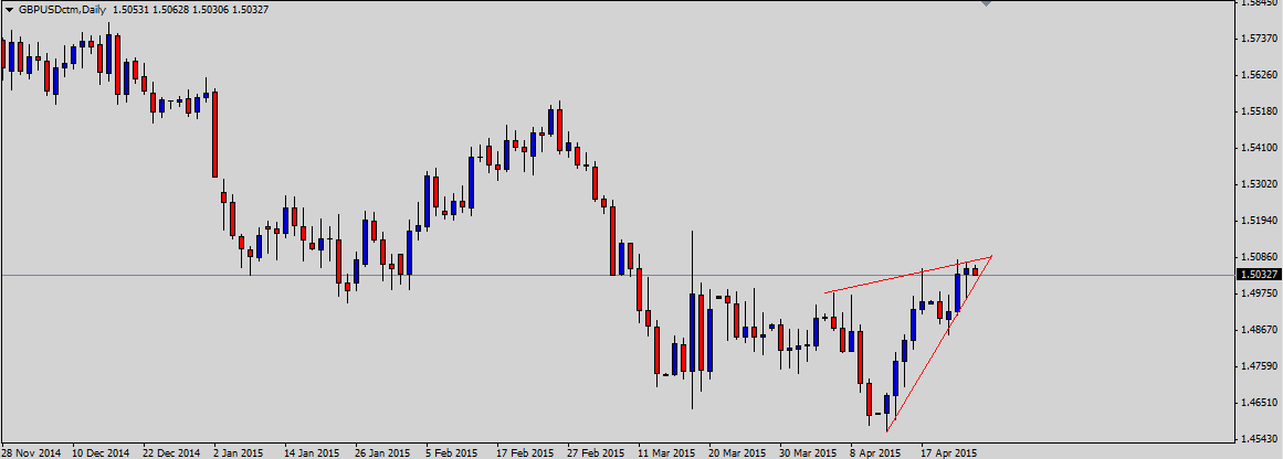 GBPUSD Poised for Triangle Break Ahead of Durable Goods Data