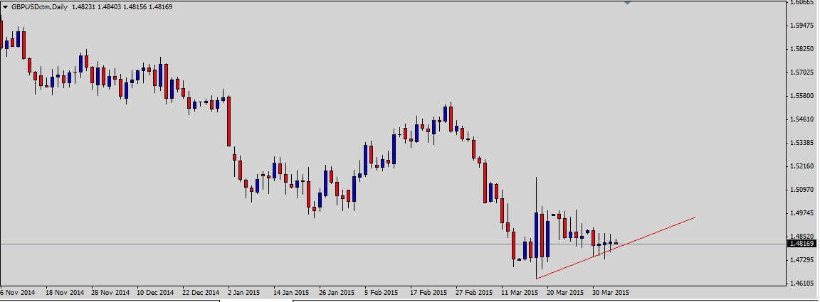 GBPUSD Holds Off Key Trendline Ahead of NFP