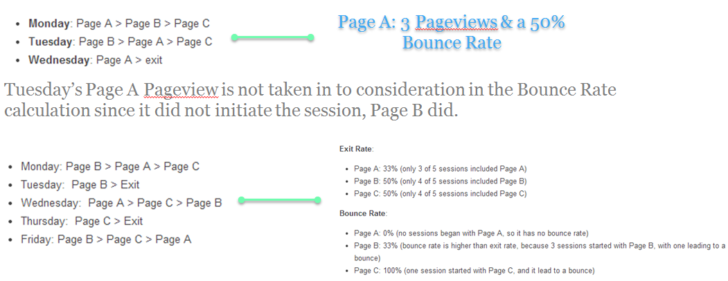 Exit Rate vs Bounce Rate