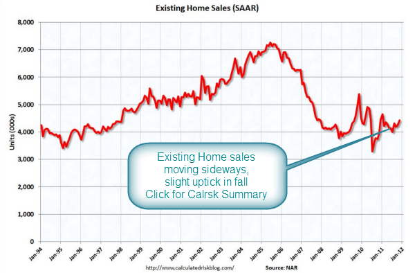 Calrsk existing home sales