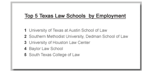 Top 5 Texas Law Schools by Employment