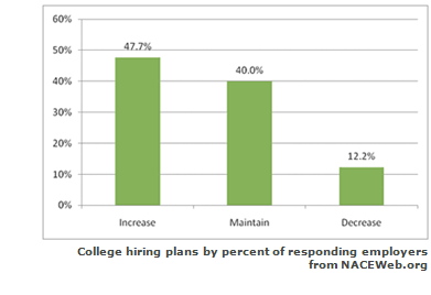 College hiring plans by percent of responding employers