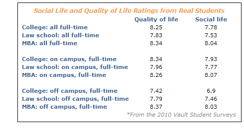Social life and quality of life ratings from real law school, business school and college students