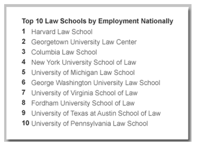 Top 10 Law Schools by Employment Nationally