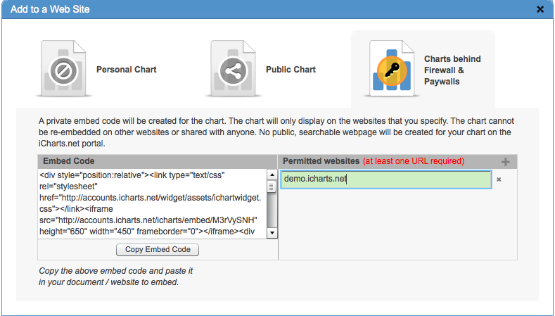 Charts behind firewall or paywalls are only visible on certain sites