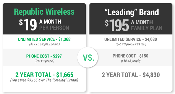 Republic Wireless plan comparison
