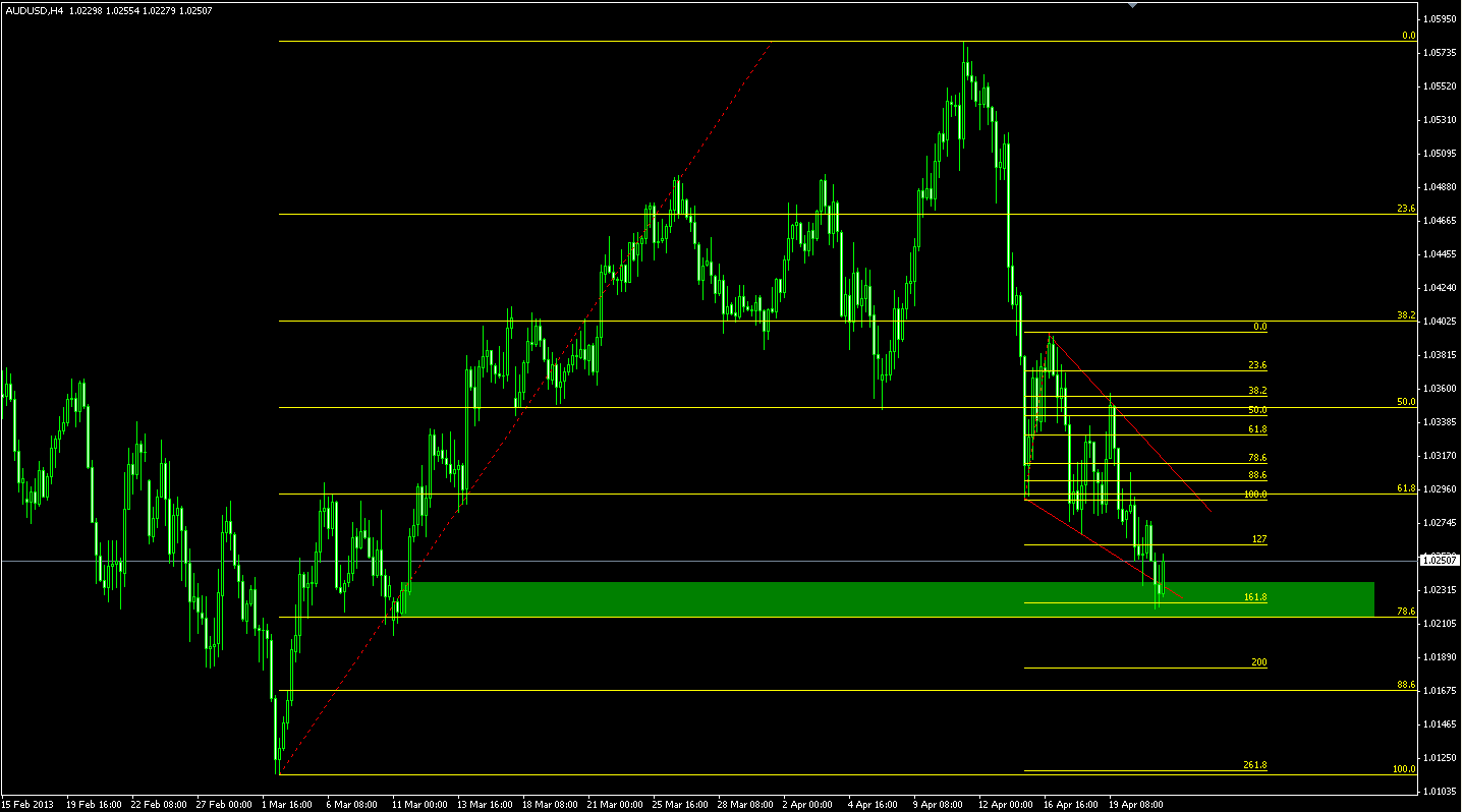AUDUSD long opportunity update