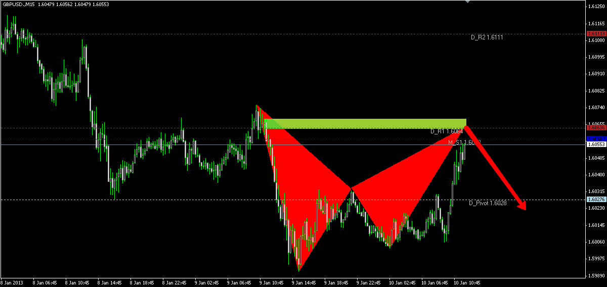 emerging bat bearish on GBPUSD