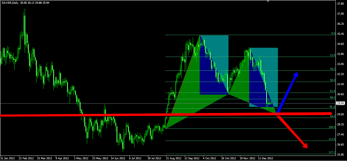 emerging Gartley pattern on SILVER