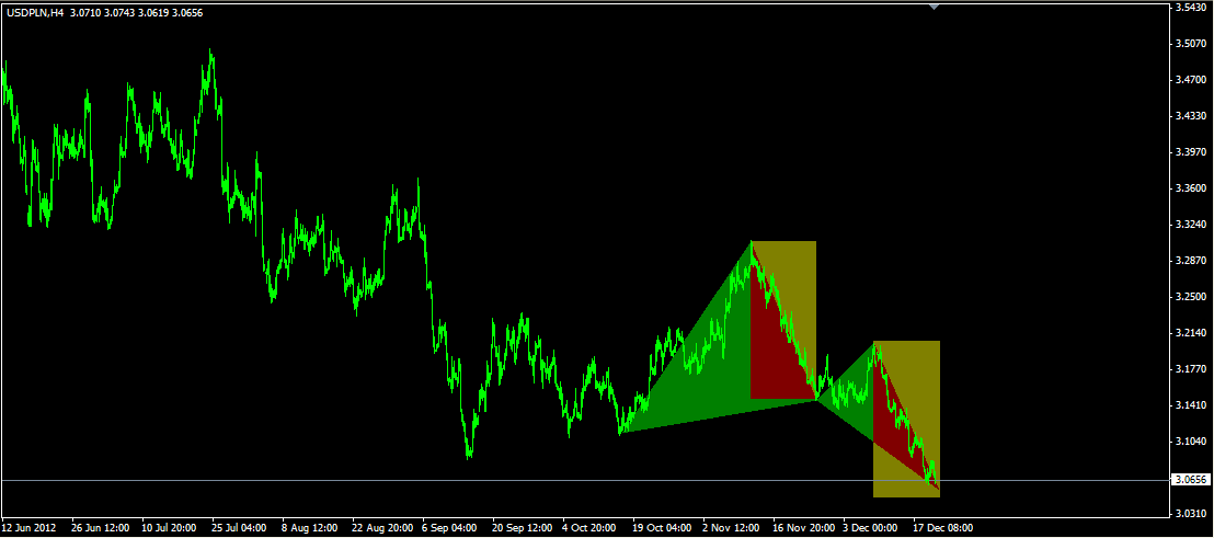 USDPLN butterfly bullish Long opportunity
