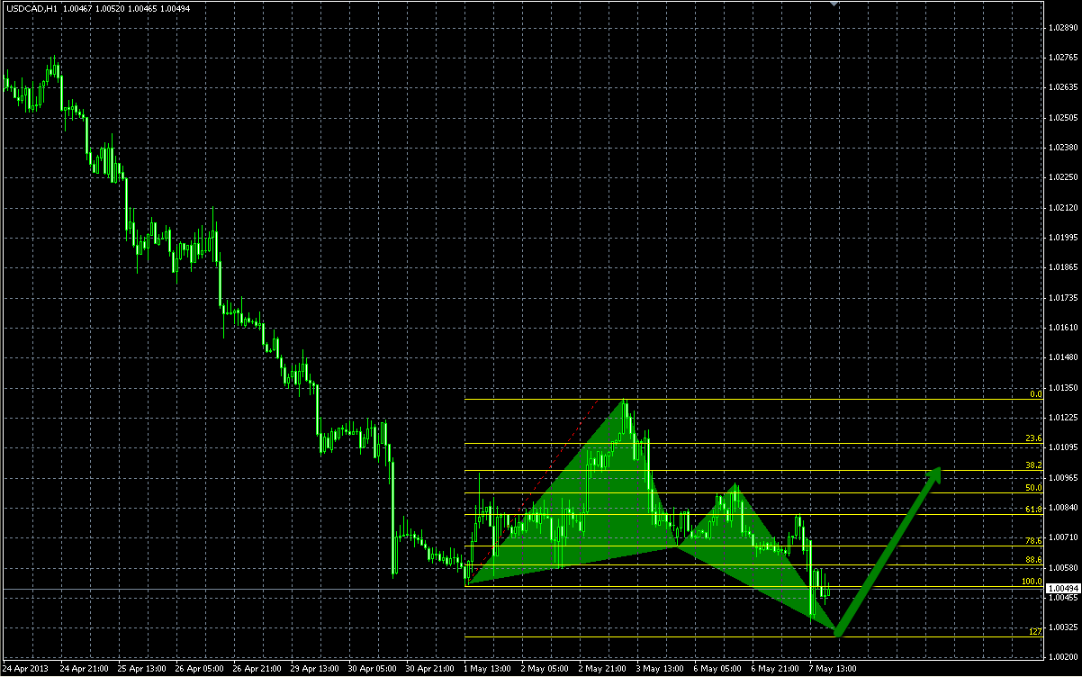 emerging butterfly pattern on USDCAD